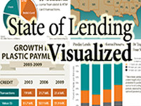Visualizing the state of lending