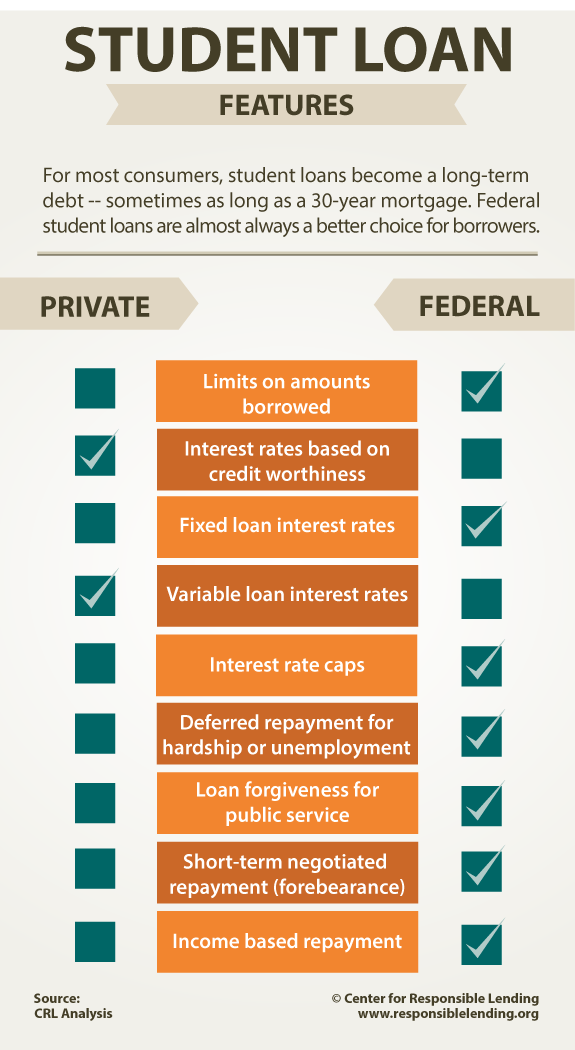 Private Student Loans >> Federal Versus Private Student Loans Infographic Center For